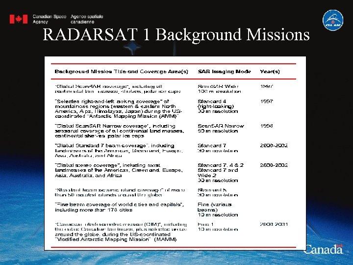 RADARSAT 1 Background Missions