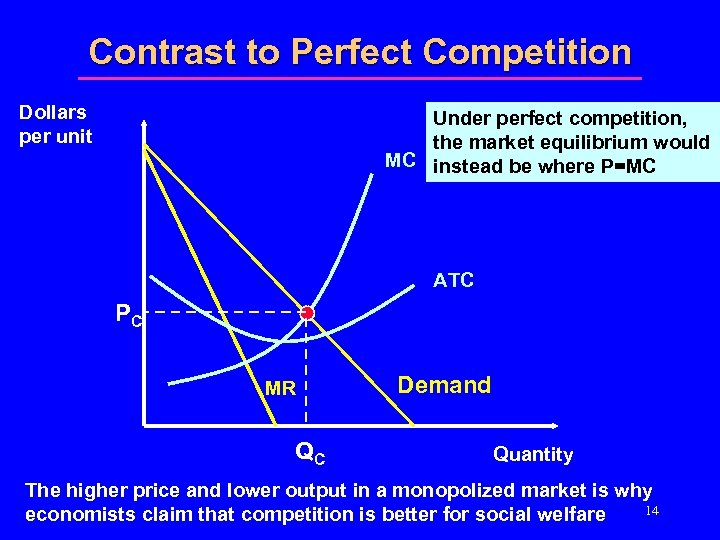 Contrast to Perfect Competition Dollars per unit Under perfect competition, the market equilibrium would