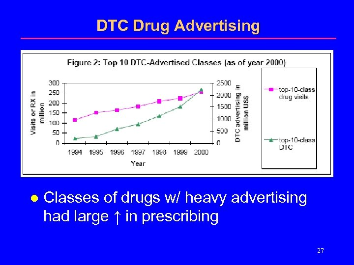 DTC Drug Advertising l Classes of drugs w/ heavy advertising had large ↑ in