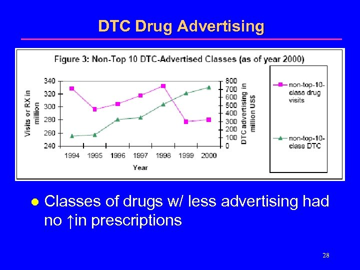 DTC Drug Advertising l Classes of drugs w/ less advertising had no ↑in prescriptions