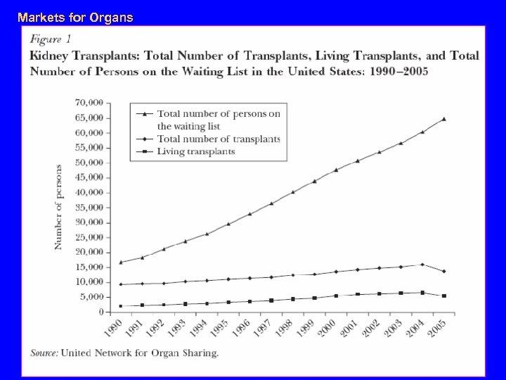 Markets for Organs 34