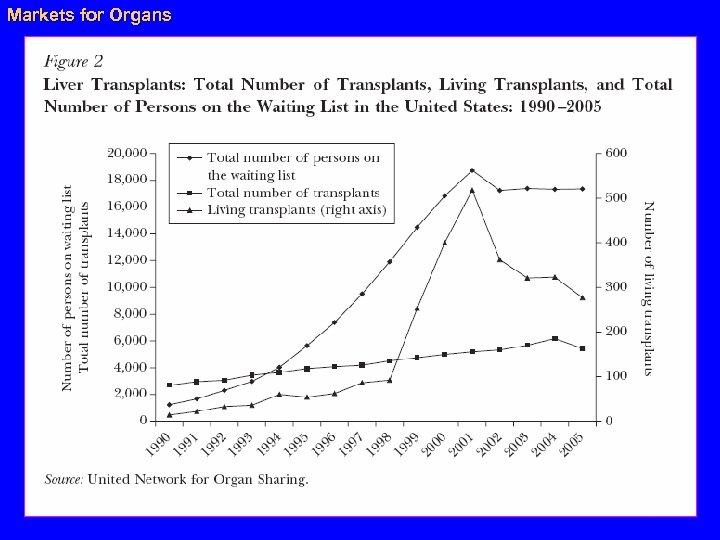 Markets for Organs 35
