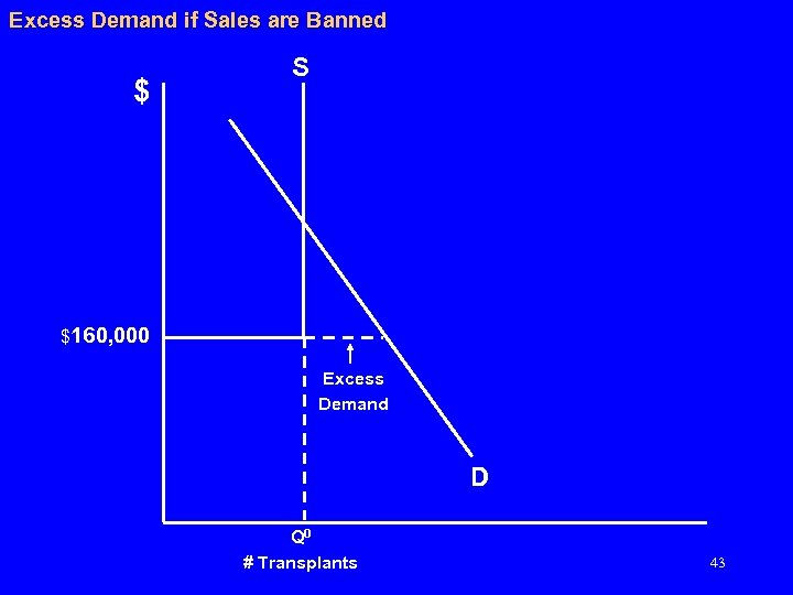 Excess Demand if Sales are Banned $ S $160, 000 Excess Demand D Q