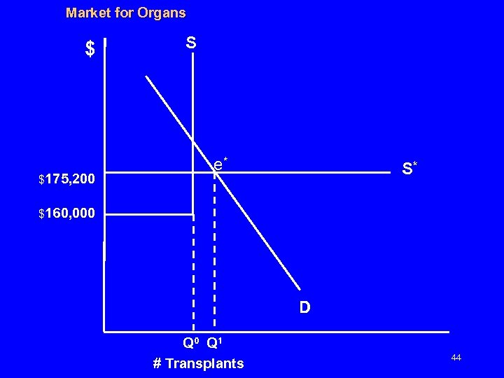 Market for Organs $ $175, 200 S e* S* $160, 000 D Q 0