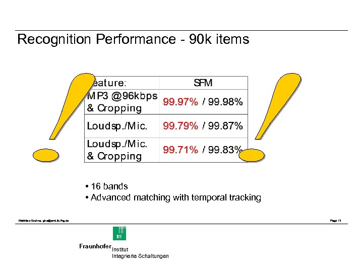 Recognition Performance - 90 k items • 16 bands • Advanced matching with temporal