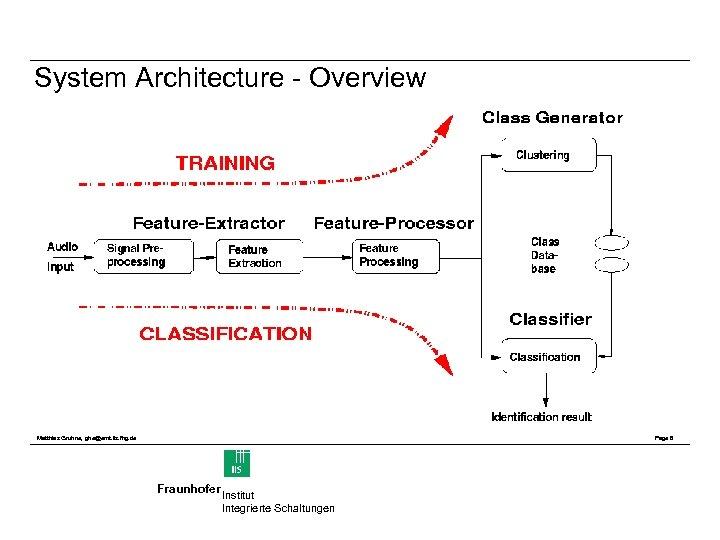 System Architecture - Overview Matthias Gruhne, ghe@emt. iis. fhg. de Page 6 Fraunhofer Institut
