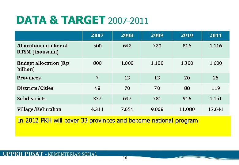 DATA & TARGET 2007 -2011 2007 2008 2009 2010 2011 Allocation number of RTSM