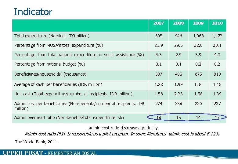 Indicator 2007 2008 2009 2010 Total expenditure (Nominal, IDR billion) 605 946 1, 068