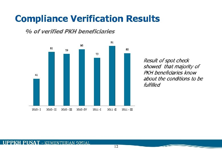 Compliance Verification Results % of verified PKH beneficiaries 82 91 86 80 79 73