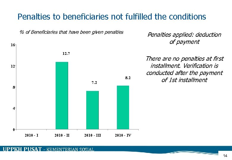 Penalties to beneficiaries not fulfilled the conditions % of Beneficiaries that have been given