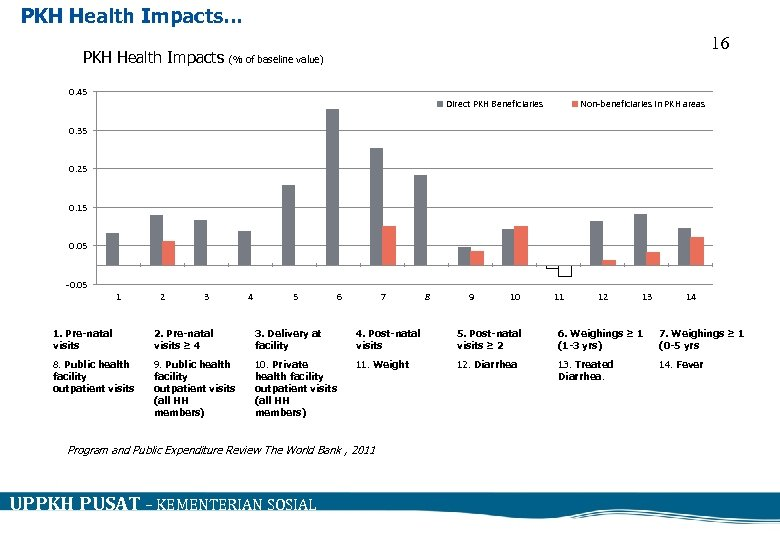 PKH Health Impacts… 16 PKH Health Impacts (% of baseline value) 0. 45 Direct