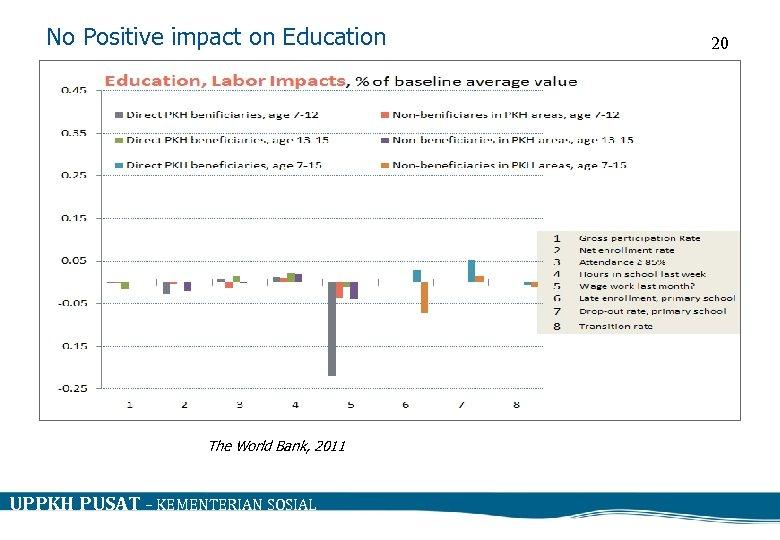 No Positive impact on Education The World Bank, 2011 UPPKH PUSAT – KEMENTERIAN SOSIAL