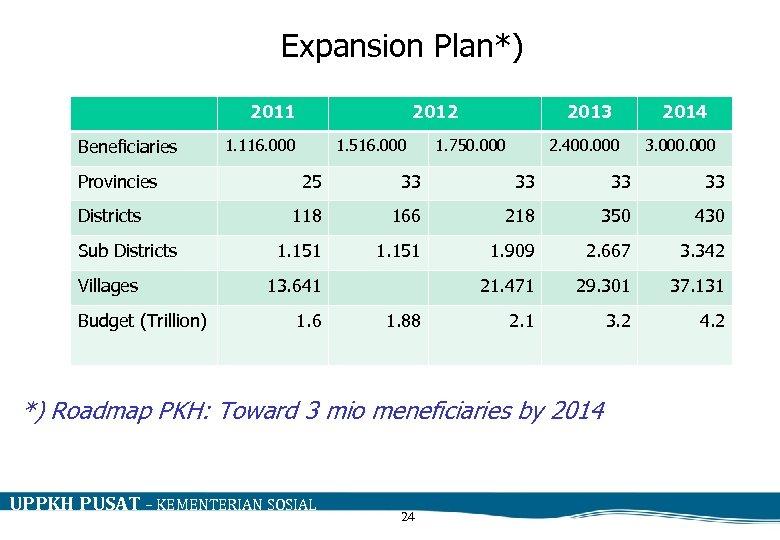 Expansion Plan*) 2011 Beneficiaries Provincies Districts Sub Districts Villages Budget (Trillion) 2012 1. 116.