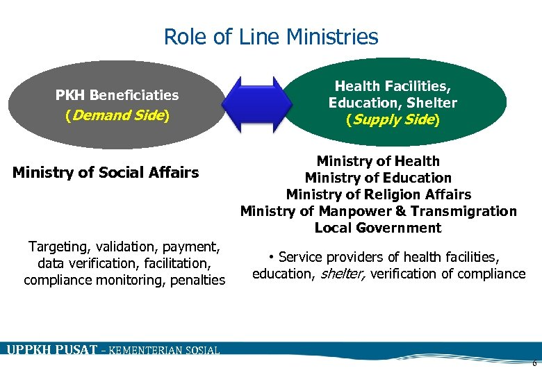 Role of Line Ministries PKH Beneficiaties (Demand Side) Ministry of Social Affairs Targeting, validation,