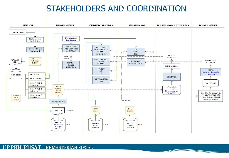 STAKEHOLDERS AND COORDINATION UPPKH PUSAT – KEMENTERIAN SOSIAL 7