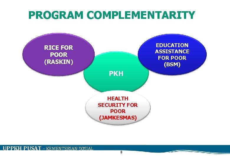 PROGRAM COMPLEMENTARITY EDUCATION ASSISTANCE FOR POOR (BSM) RICE FOR POOR (RASKIN) PKH HEALTH SECURITY