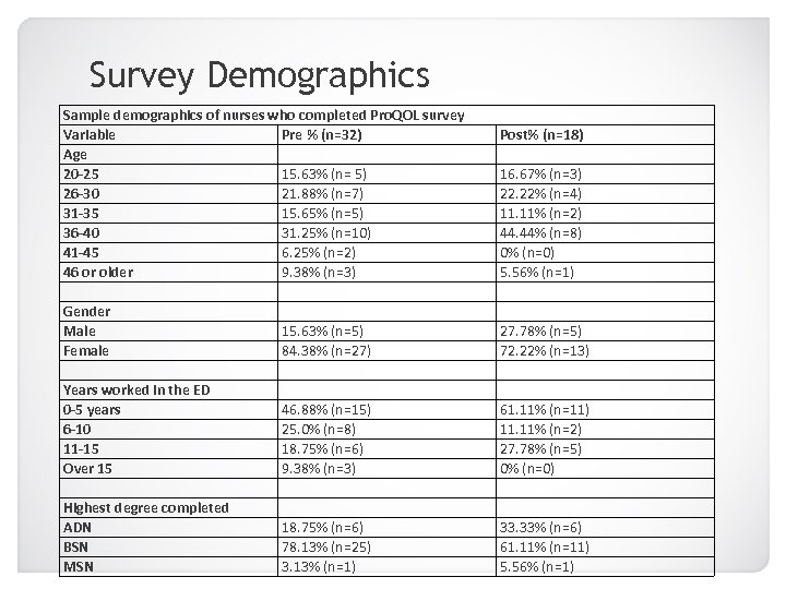 Survey Demographics Sample demographics of nurses who completed Pro. QOL survey Variable Pre %