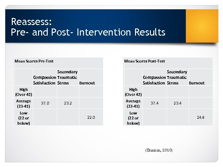 Reassess: Pre- and Post- Intervention Results Mean Scores Pre-Test Mean Scores Post-Test Secondary Compassion