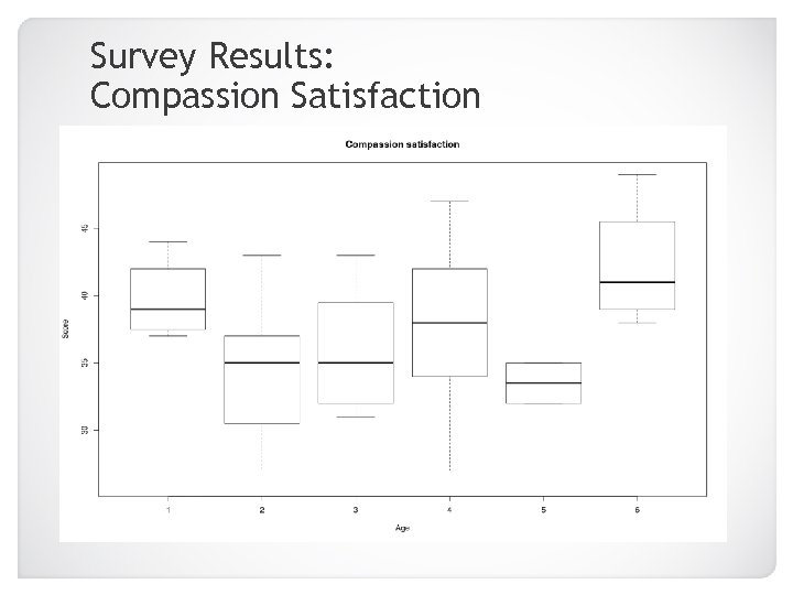 Survey Results: Compassion Satisfaction 20 -25 46+ 26 -30 31 -35 36 -40 41