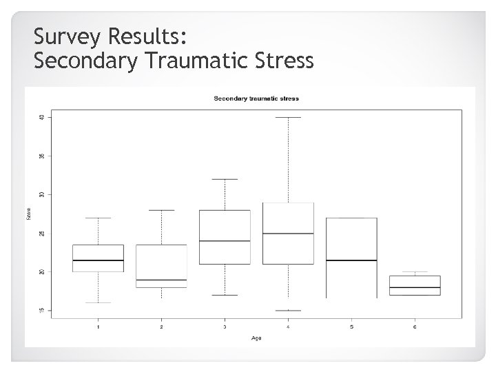 Survey Results: Secondary Traumatic Stress 20 -25 46+ 26 -30 31 -35 36 -40