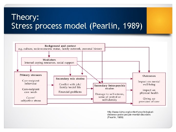 Theory: Stress process model (Pearlin, 1989) http: //www. bjmp. org/content/psychologicaldistress-carers-people-mental-disorders (Pearlin, 1989)