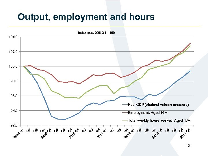 Output, employment and hours Index nos, 2008 Q 1 = 100 104. 0 102.