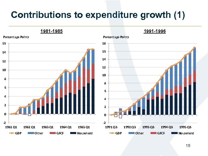 Contributions to expenditure growth (1) 1981 -1985 1991 -1996 Percentage Points 16 18 14