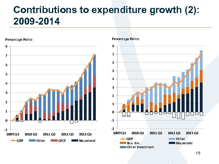 Contributions to expenditure growth (2): 2009 -2014 Percentage Points 8 8 7 7 6