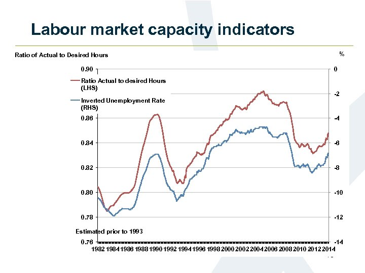 Labour market capacity indicators % Ratio of Actual to Desired Hours 0. 90 0