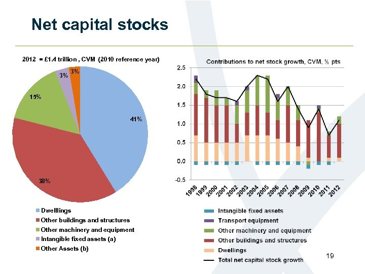 Net capital stocks 2012 = £ 1. 4 trillion , CVM (2010 reference year)
