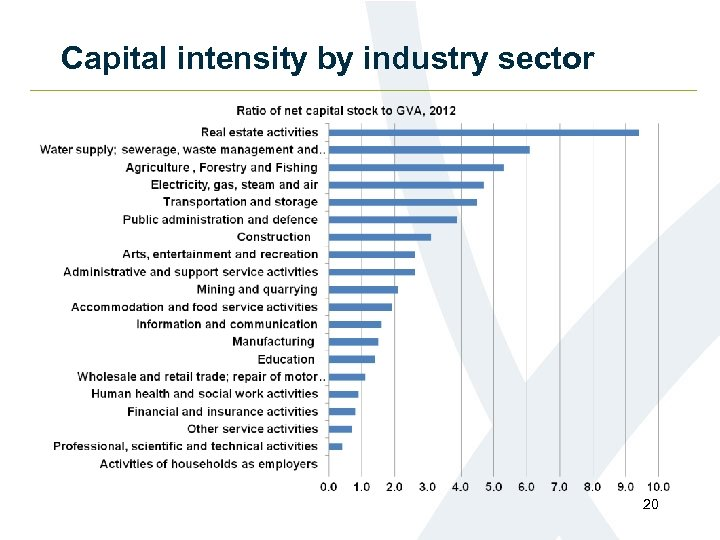 Capital intensity by industry sector 20