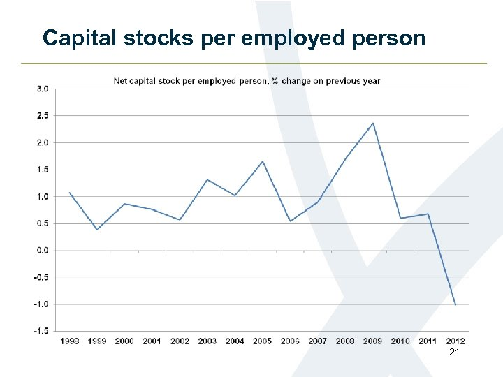 Capital stocks per employed person 21