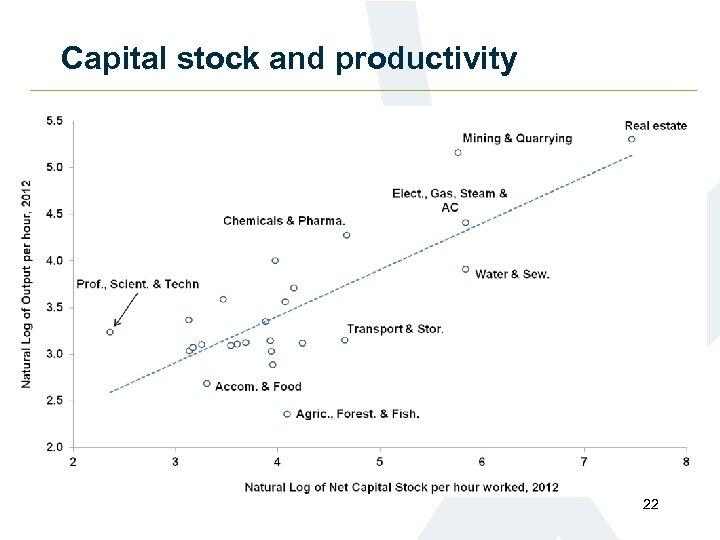 Capital stock and productivity 22
