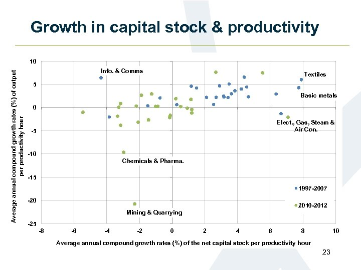 Growth in capital stock & productivity Average annual compound growth rates (%) of output