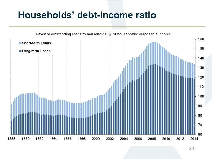 Households' debt-income ratio 24