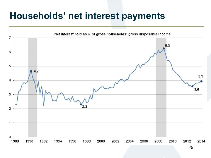 Households' net interest payments 25