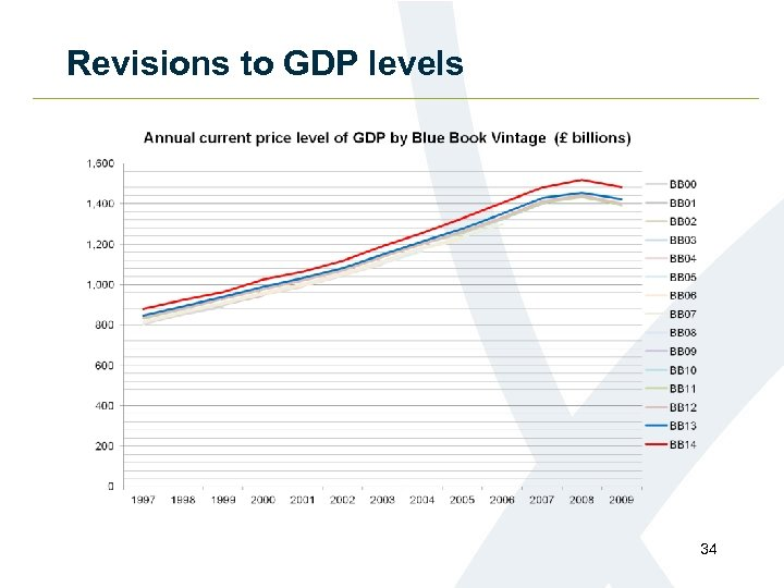 Revisions to GDP levels 34