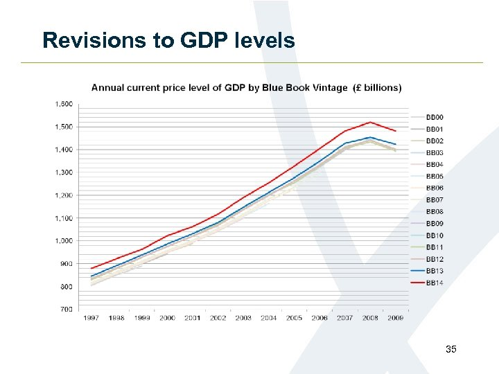 Revisions to GDP levels 35
