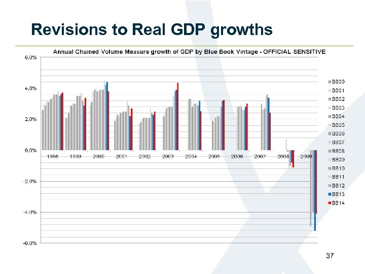 Revisions to Real GDP growths 37