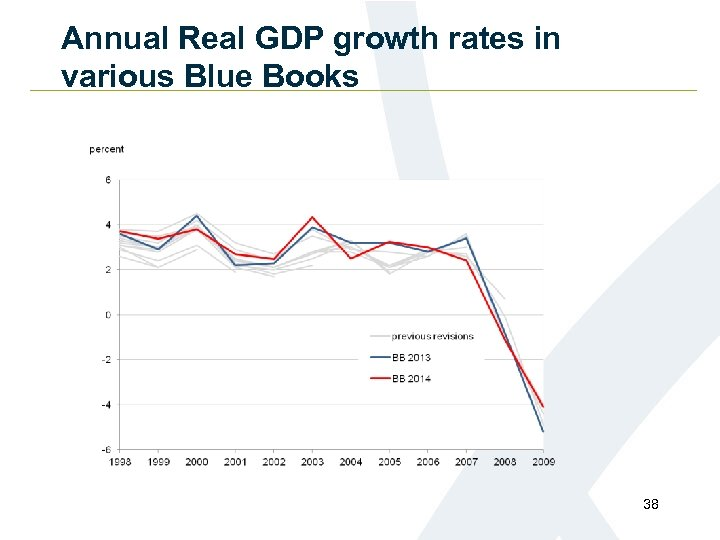Annual Real GDP growth rates in various Blue Books 38