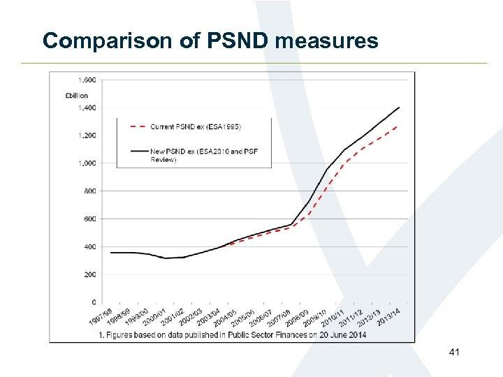 Comparison of PSND measures 41