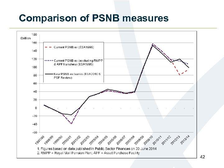 Comparison of PSNB measures 42