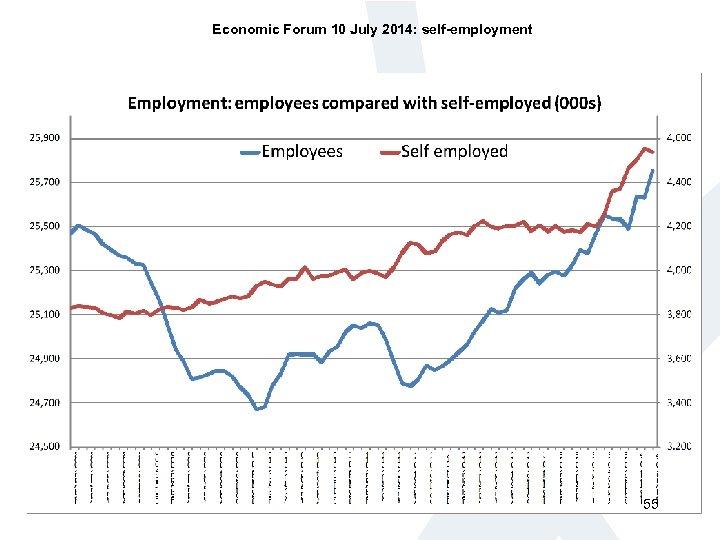 Economic Forum 10 July 2014: self-employment 55