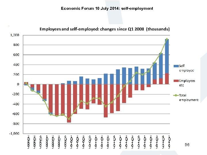 Economic Forum 10 July 2014: self-employment 56