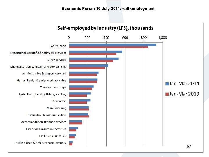 Economic Forum 10 July 2014: self-employment 57