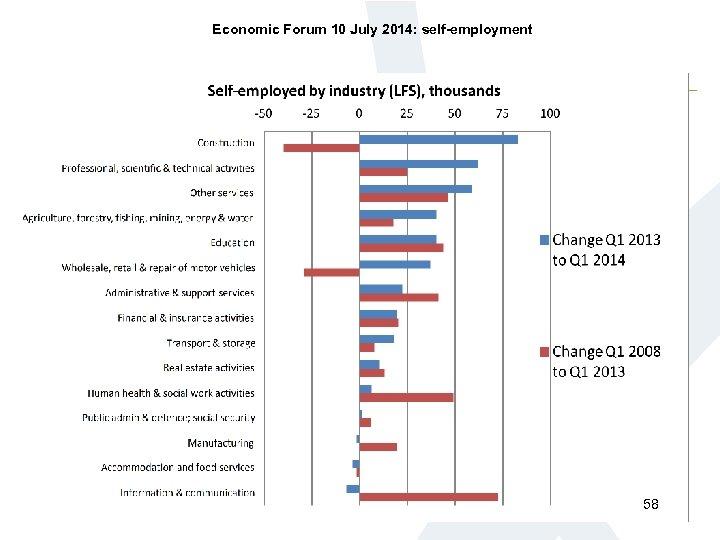 Economic Forum 10 July 2014: self-employment 58