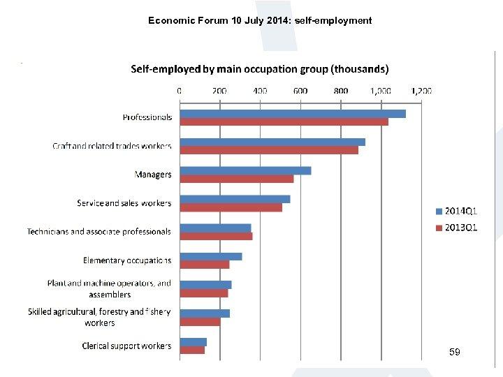 Economic Forum 10 July 2014: self-employment 59