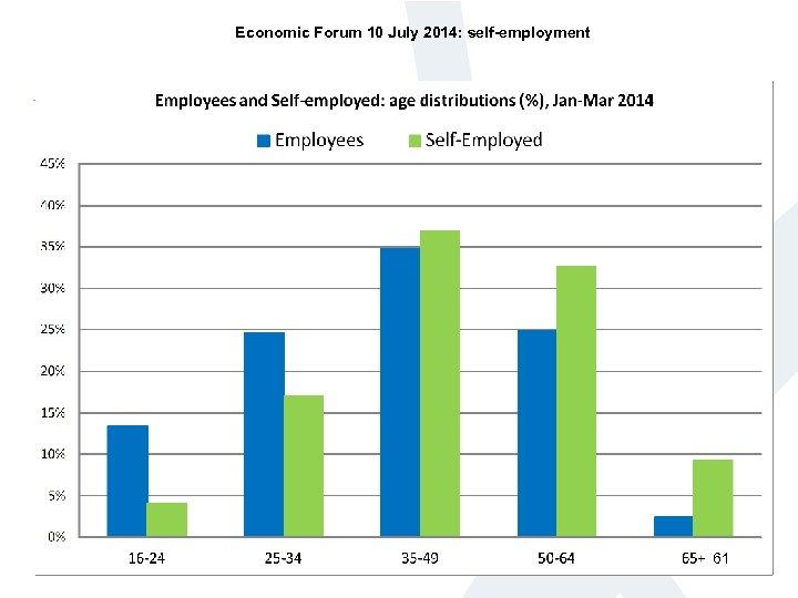 Economic Forum 10 July 2014: self-employment 61