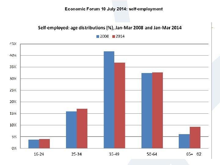 Economic Forum 10 July 2014: self-employment 62