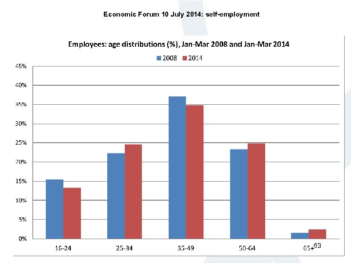 Economic Forum 10 July 2014: self-employment 63